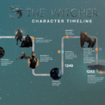 Lineas temporales The Witcher